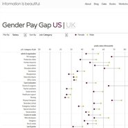 Gender pay gap - Information is Beautiful